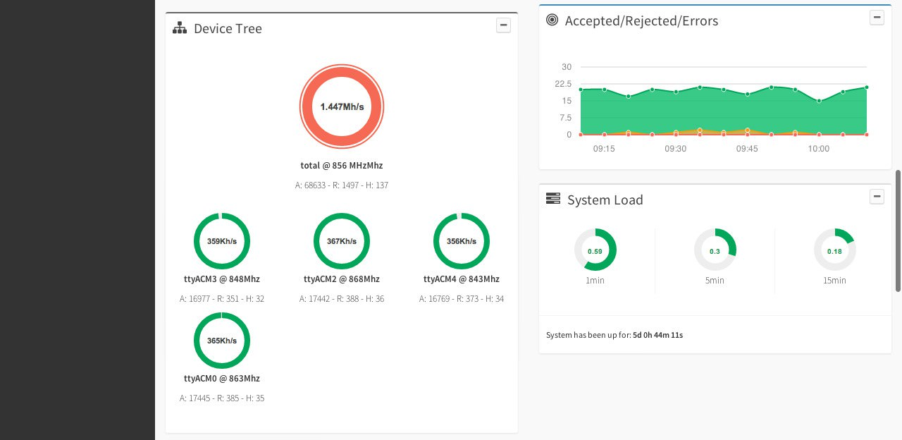 Minera - Web dashboard and monitor system for bitcoin mining
